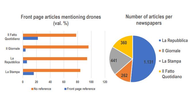 Drones in the Italian media